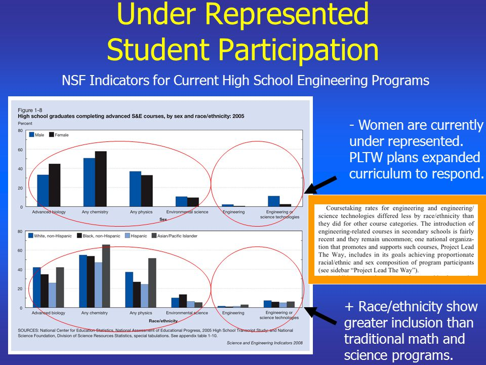 Under Represented Student Participation - Women are currently under represented. PLTW plans expanded curriculum to respond. + Race/ethnicity show grea