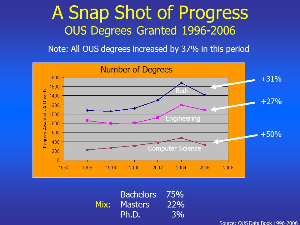 A Snap Shot of Progress OUS Degrees Granted 1996-2006 Bachelors 75% Masters 22% Ph.D. 3% Number of Degrees Source: OUS Data Book 1996-2006 Engineering