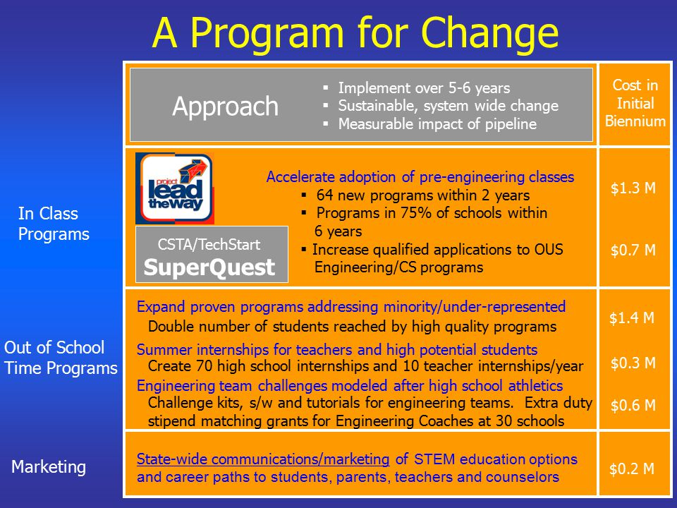 A Program for Change In Class Programs Out of School Time Programs Marketing Expand proven programs addressing minority/under-represented Summer internships for teachers and high potential students CSTA/TechStart SuperQuest Accelerate adoption of pre-engineering classes  64 new programs within 2 years  Programs in 75% of schools within 6 years  Increase qualified applications to OUS Engineering/CS programs  Implement over 5-6 years  Sustainable, system wide change  Measurable impact of pipeline Approach Double number of students reached by high quality programs Create 70 high school internships and 10 teacher internships/year Cost in Initial Biennium $1.3 M $0.7 M $1.4 M $0.3 M $0.2 M Engineering team challenges modeled after high school athletics Challenge kits, s/w and tutorials for engineering teams.