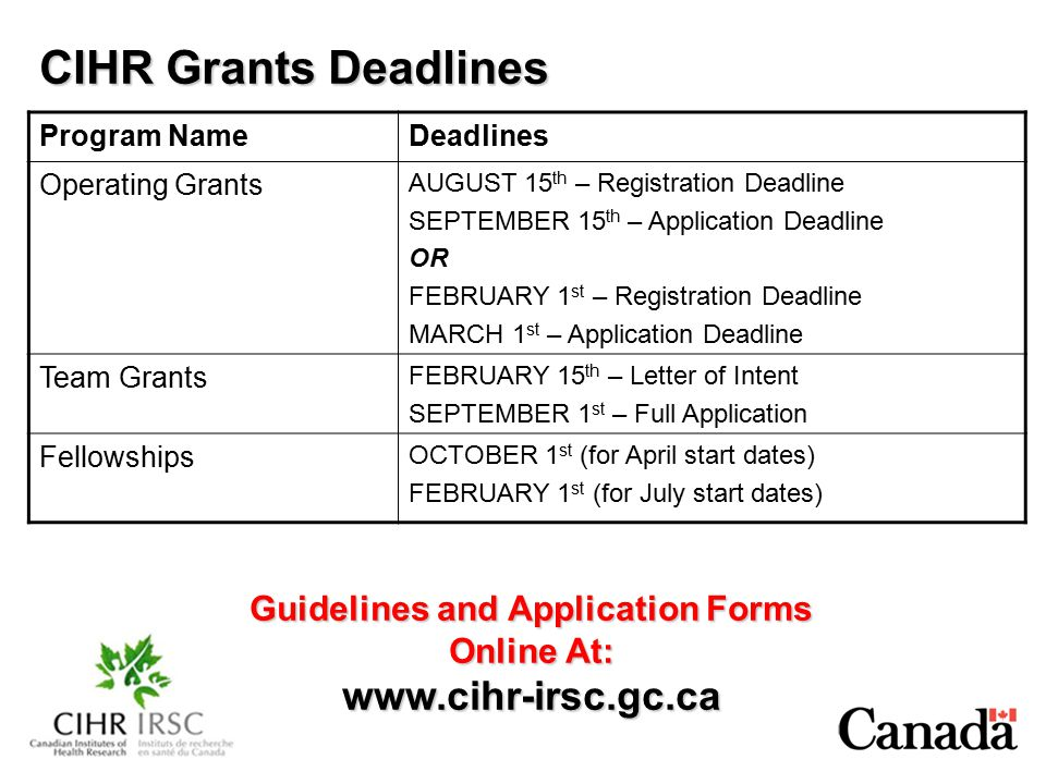 CIHR Grants Deadlines Program NameDeadlines Operating Grants AUGUST 15 th – Registration Deadline SEPTEMBER 15 th – Application Deadline OR FEBRUARY 1 st – Registration Deadline MARCH 1 st – Application Deadline Team Grants FEBRUARY 15 th – Letter of Intent SEPTEMBER 1 st – Full Application Fellowships OCTOBER 1 st (for April start dates) FEBRUARY 1 st (for July start dates) Guidelines and Application Forms Online At: www.cihr-irsc.gc.ca