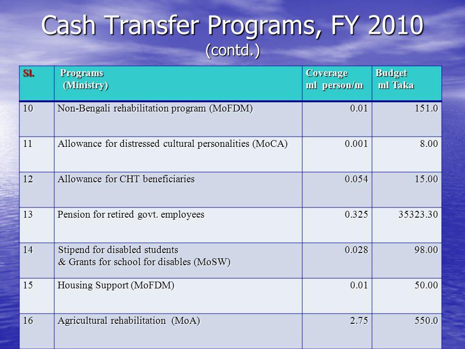 Cash Transfer Programs, FY 2010 (contd.) Sl. Programs Programs (Ministry) (Ministry)Coverage ml person/m Budget ml Taka ml Taka10 Non-Bengali rehabili