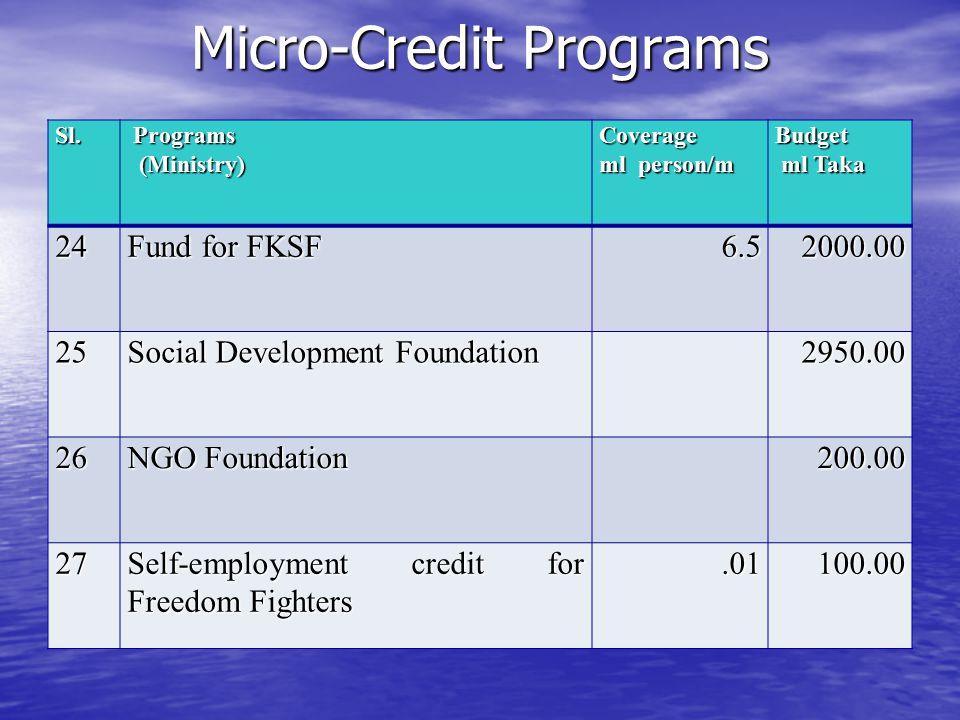 Micro-Credit Programs Sl. Programs Programs (Ministry) (Ministry)Coverage ml person/m Budget ml Taka ml Taka24 Fund for FKSF 6.52000.00 25 Social Deve