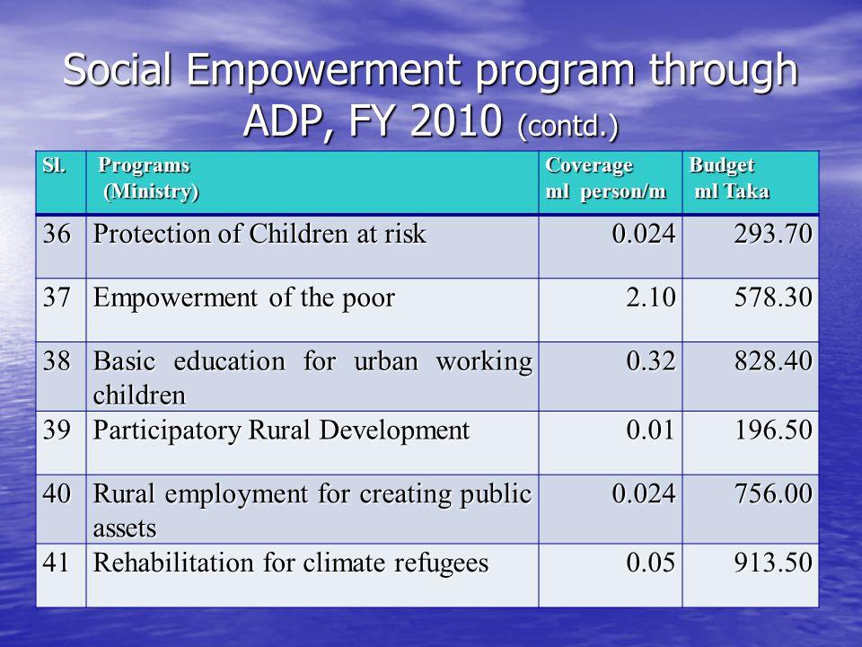 Social Empowerment program through ADP, FY 2010 (contd.) Sl. Programs Programs (Ministry) (Ministry)Coverage ml person/m Budget ml Taka ml Taka36 Prot