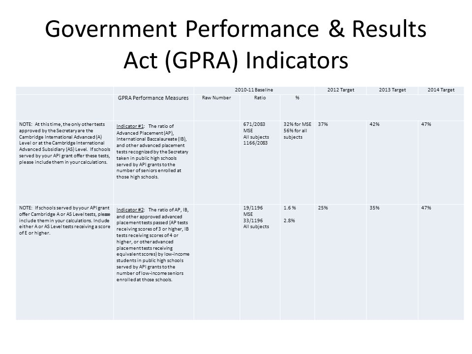 Government Performance & Results Act (GPRA) Indicators 2010-11 Baseline2012 Target2013 Target2014 Target GPRA Performance Measures Raw NumberRatio% NOTE: At this time, the only other tests approved by the Secretary are the Cambridge International Advanced (A) Level or at the Cambridge International Advanced Subsidiary (AS) Level.