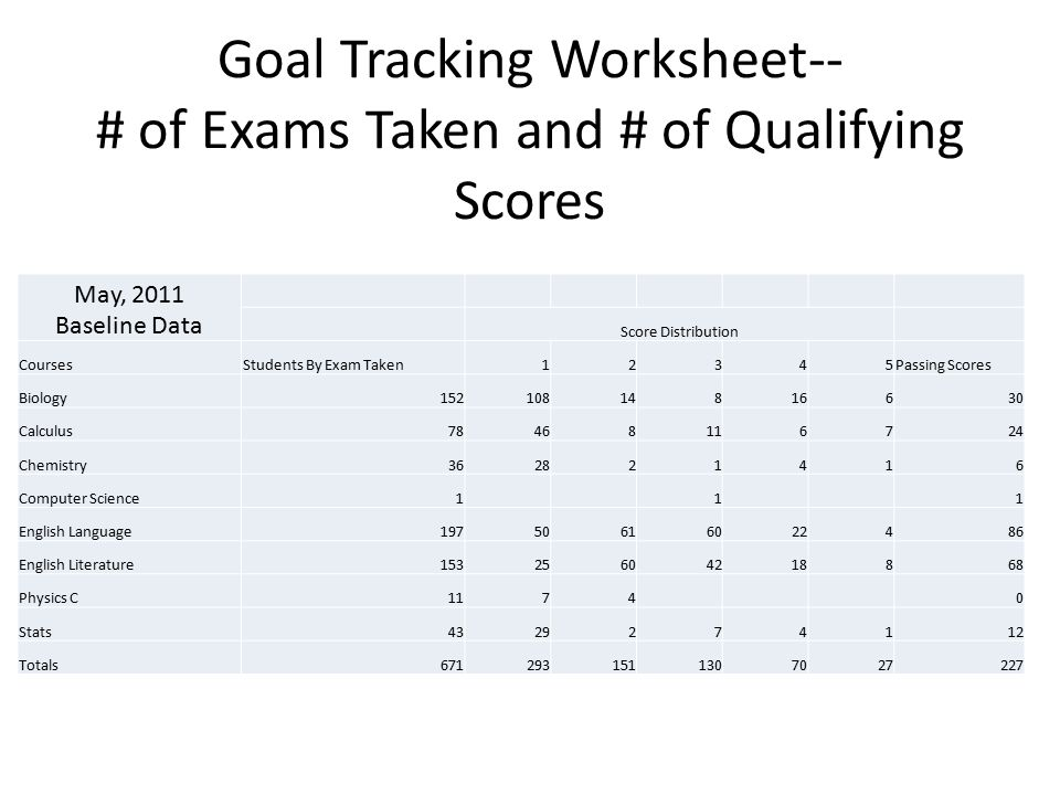 Goal Tracking Worksheet-- # of Exams Taken and # of Qualifying Scores May, 2011 Baseline Data Score Distribution CoursesStudents By Exam Taken12345Passing Scores Biology15210814816630 Calculus78468116724 Chemistry362821416 Computer Science1 1 1 English Language19750616022486 English Literature15325604218868 Physics C1174 0 Stats4329274112 Totals6712931511307027227