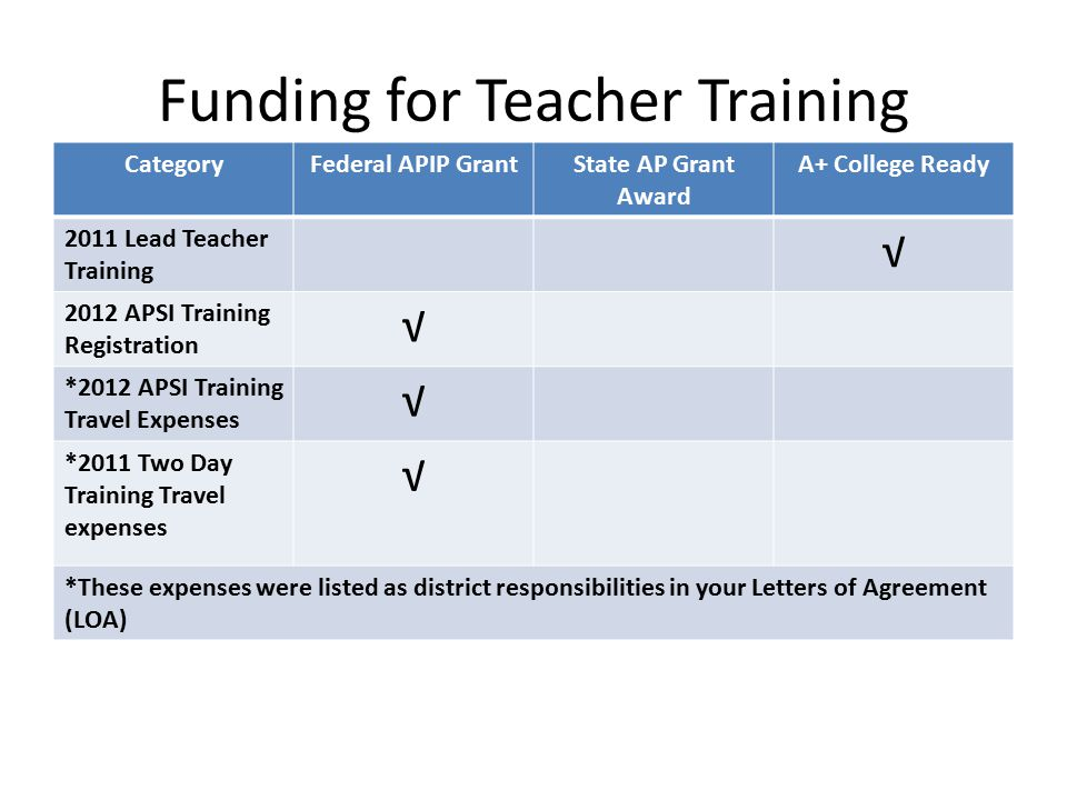 Funding for Teacher Training CategoryFederal APIP GrantState AP Grant Award A+ College Ready 2011 Lead Teacher Training √ 2012 APSI Training Registration √ *2012 APSI Training Travel Expenses √ *2011 Two Day Training Travel expenses √ *These expenses were listed as district responsibilities in your Letters of Agreement (LOA)