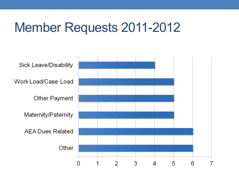 Member Requests 2011-2012