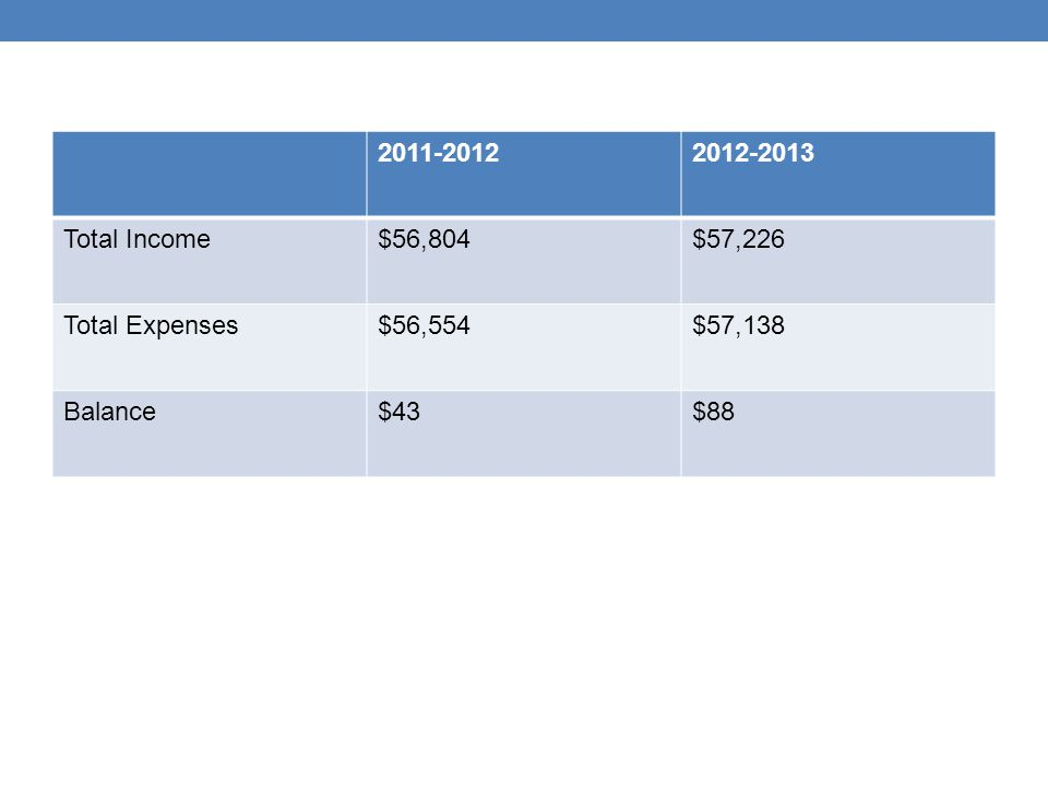 2011-20122012-2013 Total Income$56,804$57,226 Total Expenses$56,554$57,138 Balance$43$88