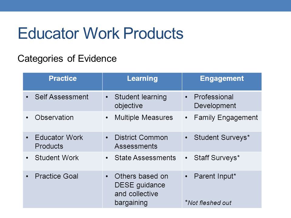 Educator Work Products Categories of Evidence PracticeLearningEngagement Self AssessmentStudent learning objective Professional Development ObservationMultiple MeasuresFamily Engagement Educator Work Products District Common Assessments Student Surveys* Student WorkState AssessmentsStaff Surveys* Practice GoalOthers based on DESE guidance and collective bargaining Parent Input* * Not fleshed out