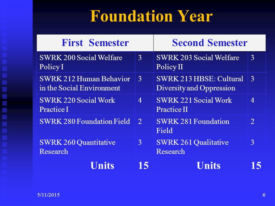 MSW Program 60 Units 60 Units  Full Time, 2 Years  Part Time, 3 or 4 Years Two years internship (1000 hours) Two years internship (1000 hours) 5 Year Limit to Degree completion 5 Year Limit to Degree completion Cohort of about 60 New Students each year (FT/PT) Cohort of about 60 New Students each year (FT/PT) 55/11/2015