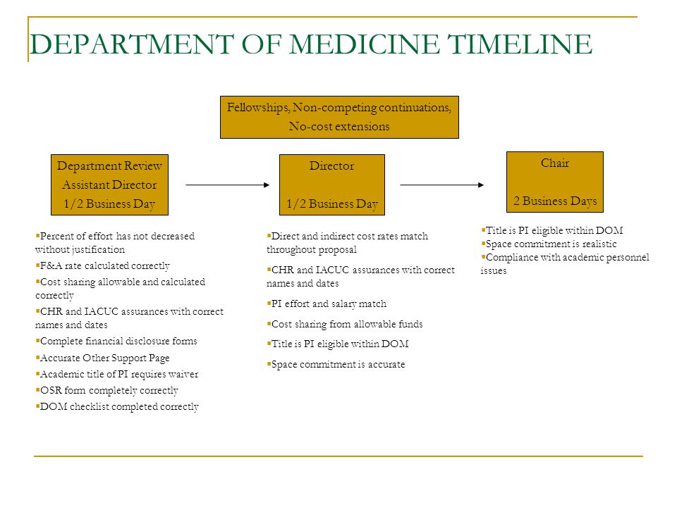 DEPARTMENT OF MEDICINE TIMELINE  Percent of effort has not decreased without justification  F&A rate calculated correctly  Cost sharing allowable and calculated correctly  CHR and IACUC assurances with correct names and dates  Complete financial disclosure forms  Accurate Other Support Page  Academic title of PI requires waiver  OSR form completely correctly  DOM checklist completed correctly  Direct and indirect cost rates match throughout proposal  CHR and IACUC assurances with correct names and dates  PI effort and salary match  Cost sharing from allowable funds  Title is PI eligible within DOM  Space commitment is accurate  Title is PI eligible within DOM  Space commitment is realistic  Compliance with academic personnel issues Fellowships, Non-competing continuations, No-cost extensions Department Review Assistant Director 1/2 Business Day Director 1/2 Business Day Chair 2 Business Days