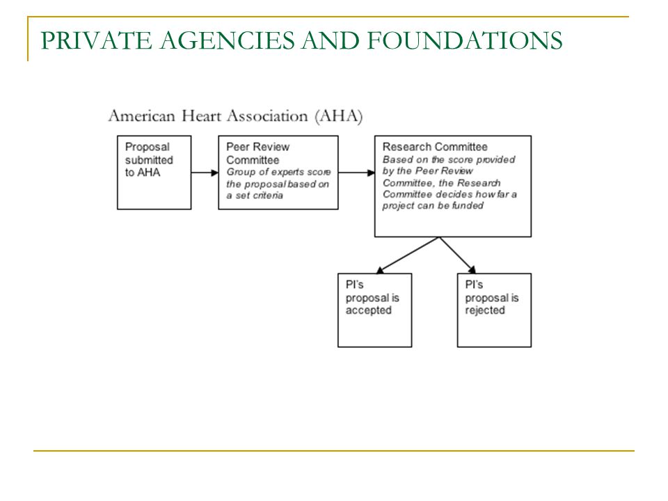 PRIVATE AGENCIES AND FOUNDATIONS