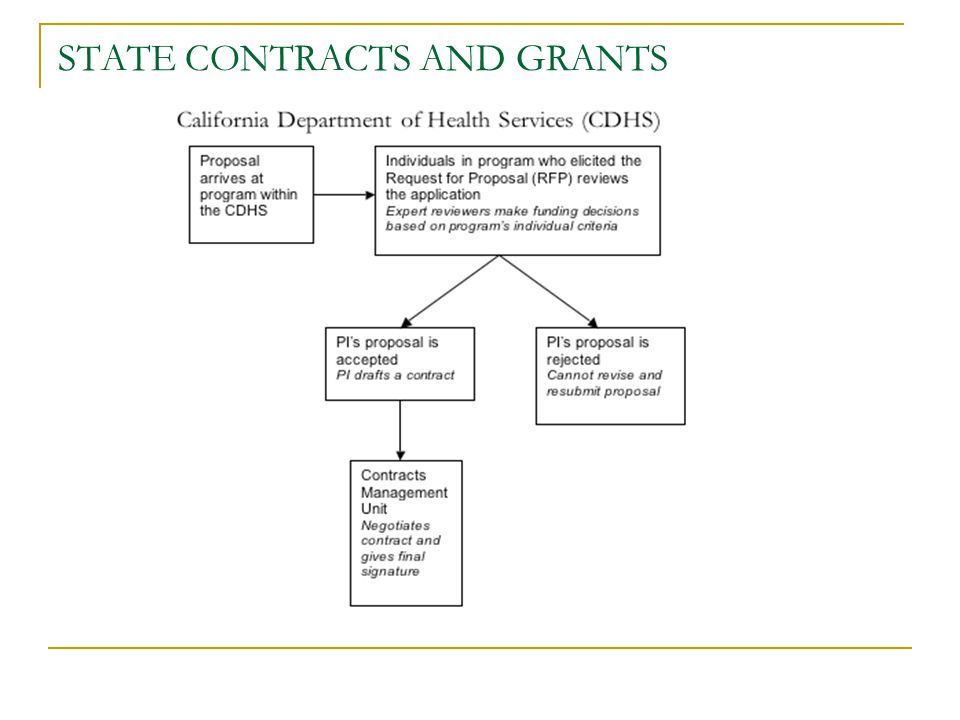 STATE CONTRACTS AND GRANTS