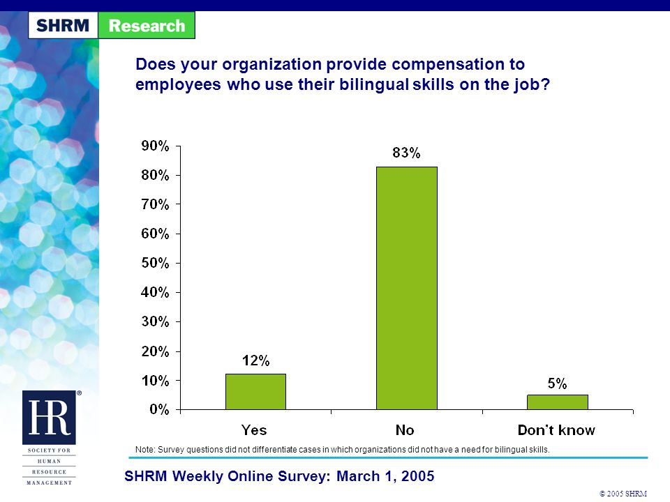 © 2005 SHRM SHRM Weekly Online Survey: March 1, 2005 Does your organization provide compensation to employees who use their bilingual skills on the job.
