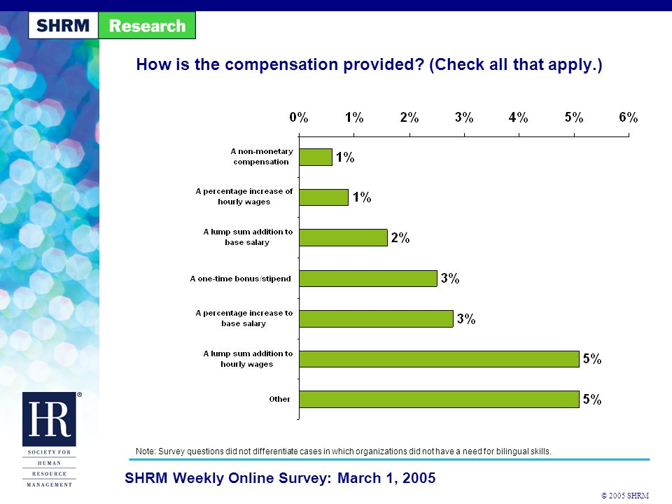 © 2005 SHRM SHRM Weekly Online Survey: March 1, 2005 How is the compensation provided.