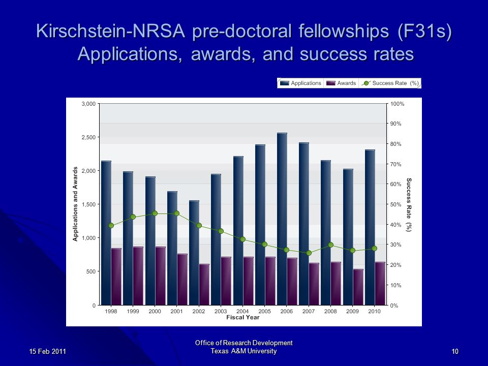 Office of Research Development Texas A&M University 10 15 Feb 2011 Kirschstein-NRSA pre-doctoral fellowships (F31s) Applications, awards, and success rates