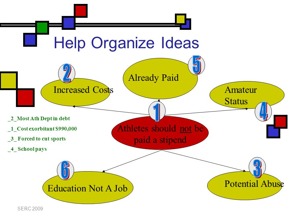 Help Organize Ideas SERC 2009 Athletes should not be paid a stipend Increased Costs Potential Abuse _2_Most Ath Dept in debt _1_Cost exorbitant $990,000 _3_ Forced to cut sports _4_ School pays Already Paid Amateur Status Education Not A Job