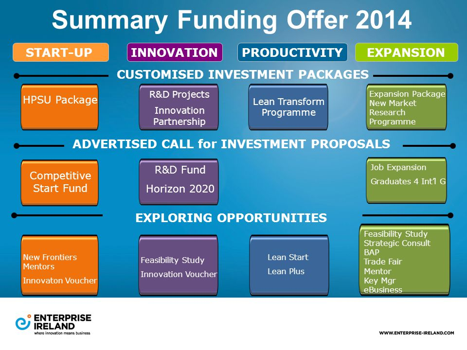 Summary Funding Offer 2014 START-UPPRODUCTIVITYEXPANSION CUSTOMISED INVESTMENT PACKAGES ADVERTISED CALL for INVESTMENT PROPOSALS EXPLORING OPPORTUNITIES HPSU Package Competitive Start Fund New Frontiers Mentors Innovaton Voucher R&D Projects Innovation Partnership R&D Fund Horizon 2020 Feasibility Study Innovation Voucher INNOVATION Lean Transform Programme Lean Start Lean Plus Expansion Package New Market Research Programme Job Expansion Graduates 4 Int'l G Feasibility Study Strategic Consult BAP Trade Fair Mentor Key Mgr eBusiness
