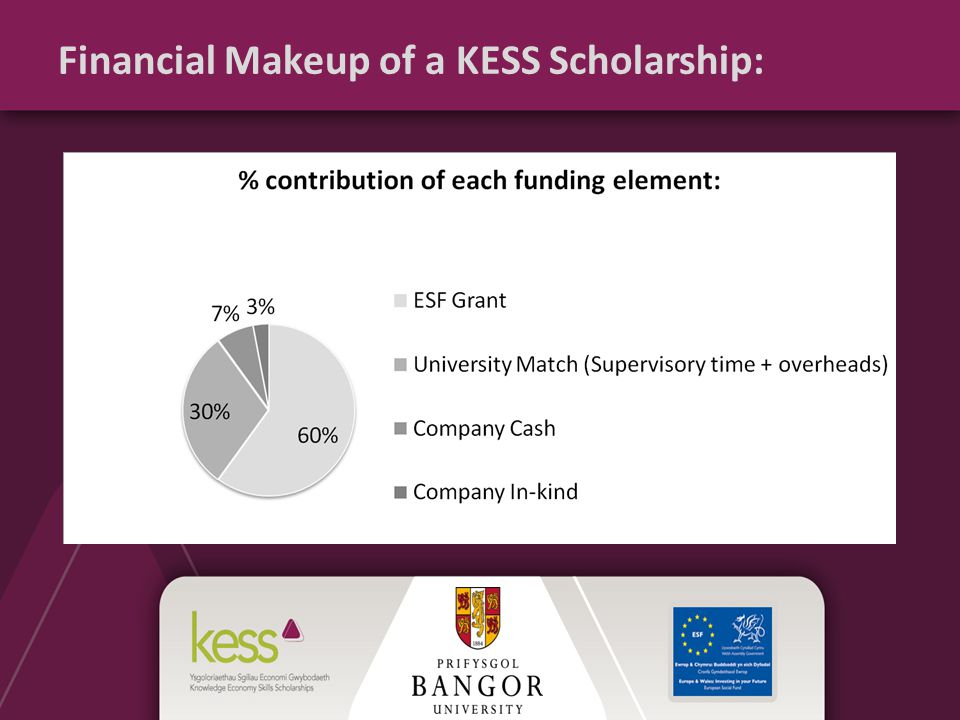 Financial Makeup of a KESS Scholarship: