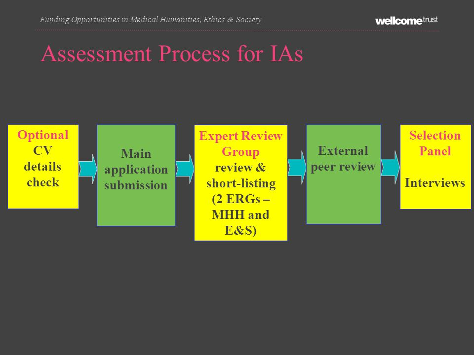 Assessment Process for IAs Funding Opportunities in Medical Humanities, Ethics & Society Optional CV details check Main application submission Expert Review Group review & short-listing (2 ERGs – MHH and E&S) External peer review Selection Panel Interviews