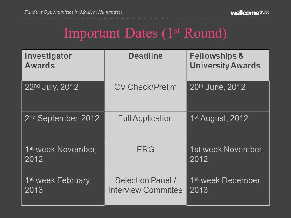 Important Dates (1 st Round) Investigator Awards DeadlineFellowships & University Awards 22 nd July, 2012CV Check/Prelim20 th June, 2012 2 nd September, 2012Full Application1 st August, 2012 1 st week November, 2012 ERG1st week November, 2012 1 st week February, 2013 Selection Panel / Interview Committee 1 st week December, 2013 Funding Opportunities in Medical Humanities