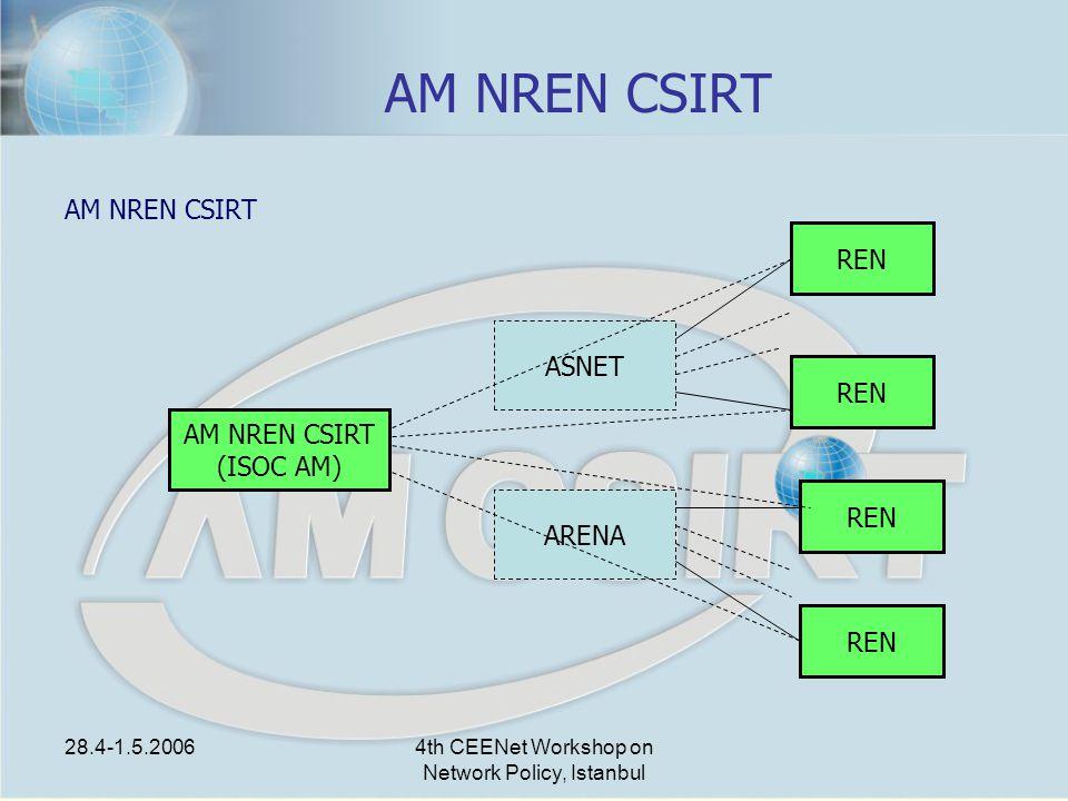 28.4-1.5.20064th CEENet Workshop on Network Policy, Istanbul AM NREN CSIRT (ISOC AM) ASNET ARENA REN AM NREN CSIRT