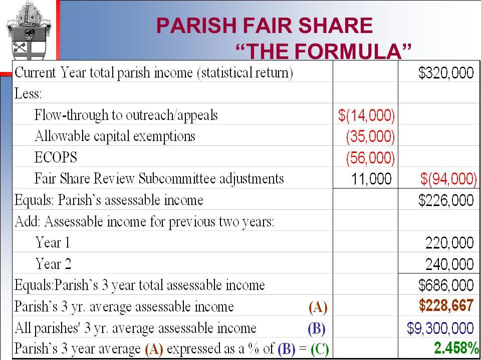 2012 PARISH FAIR SHARE THE FORMULA