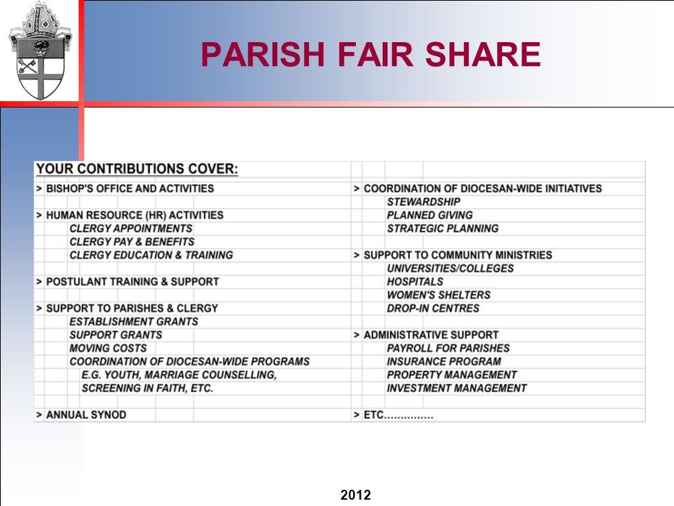 2012 PARISH FAIR SHARE