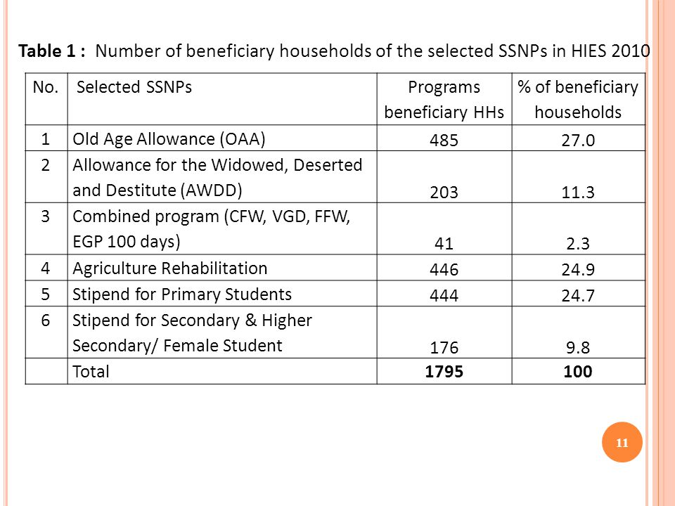 11 Table 1 : Number of beneficiary households of the selected SSNPs in HIES 2010 No.