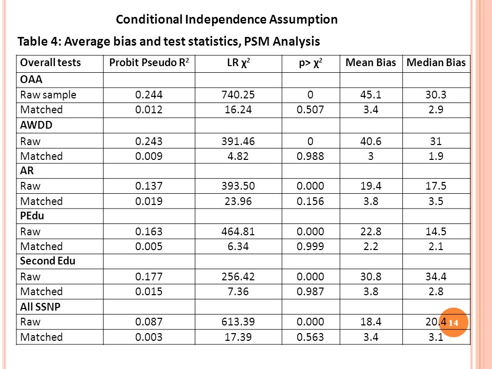 14 Conditional Independence Assumption Overall testsProbit Pseudo R 2 LR χ 2 p> χ 2 Mean BiasMedian Bias OAA Raw sample0.244740.25045.130.3 Matched0.01216.240.5073.42.9 AWDD Raw0.243391.46040.631 Matched0.0094.820.98831.9 AR Raw0.137393.500.00019.417.5 Matched0.01923.960.1563.83.5 PEdu Raw0.163464.810.00022.814.5 Matched0.0056.340.9992.22.1 Second Edu Raw0.177256.420.00030.834.4 Matched0.0157.360.9873.82.8 All SSNP Raw0.087613.390.00018.420.4 Matched0.00317.390.5633.43.1 Table 4: Average bias and test statistics, PSM Analysis