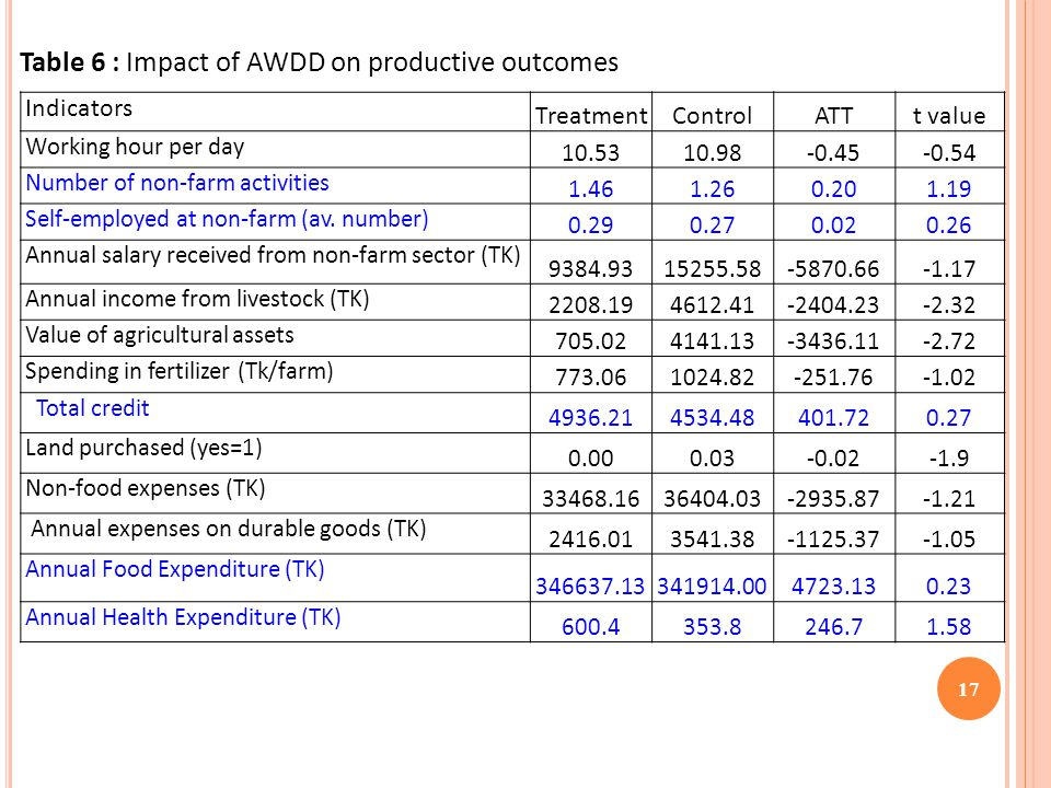 17 Table 6 : Impact of AWDD on productive outcomes Indicators TreatmentControlATTt value Working hour per day 10.5310.98-0.45-0.54 Number of non-farm activities 1.461.260.201.19 Self-employed at non-farm (av.
