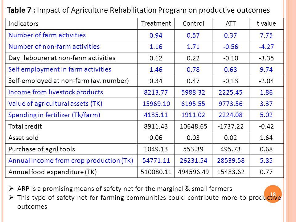 Indicators TreatmentControlATTt value Number of farm activities 0.940.570.377.75 Number of non-farm activities 1.161.71-0.56-4.27 Day_labourer at non-farm activities 0.120.22-0.10-3.35 Self employment in farm activities 1.460.780.689.74 Self-employed at non-farm (av.