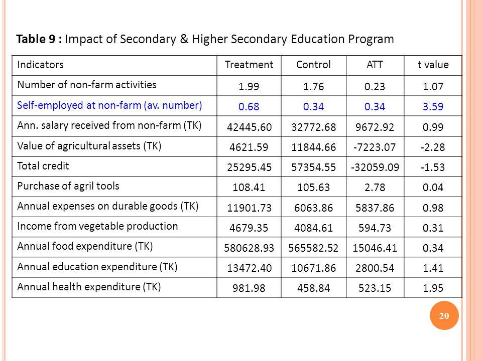 IndicatorsTreatmentControlATTt value Number of non-farm activities 1.991.760.231.07 Self-employed at non-farm (av.