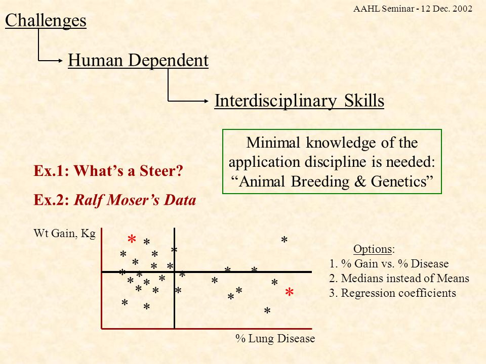 Human Dependent Challenges Interdisciplinary Skills Ex.2: Ralf Moser's Data * * * * * * * * * * * * * * * * * * * * * ** * * * * % Lung Disease Wt Gain, Kg Ex.1: What's a Steer.