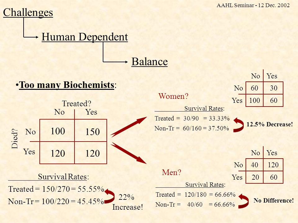 Human Dependent Challenges Balance Too many Biochemists: Treated.