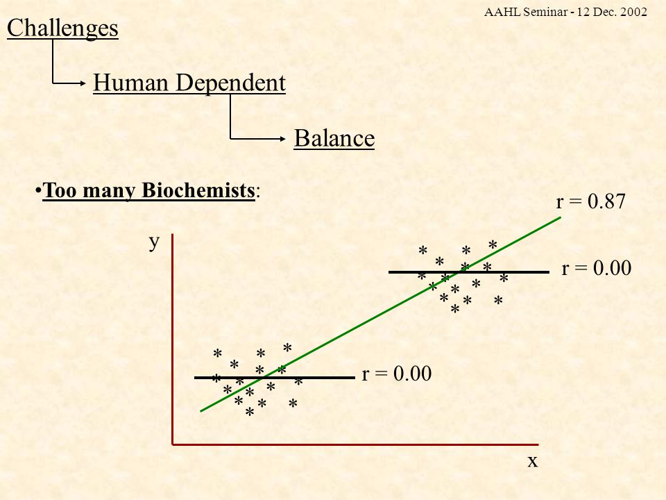 Human Dependent Challenges Interdisciplinary Skills Minimal knowledge of the application discipline is needed …..failing that, the Statisticians will win,..…but with the wrong weapons.