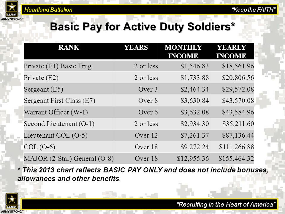 Recruiting in the Heart of America Heartland Battalion Keep the FAITH Basic Pay for Active Duty Soldiers* RANKYEARSMONTHLY INCOME YEARLY INCOME Private (E1) Basic Trng.2 or less$1,546.83$18,561.96 Private (E2)2 or less$1,733.88$20,806.56 Sergeant (E5)Over 3$2,464.34$29,572.08 Sergeant First Class (E7)Over 8$3,630.84$43,570.08 Warrant Officer (W-1)Over 6$3,632.08$43,584.96 Second Lieutenant (O-1)2 or less$2,934.30$35,211.60 Lieutenant COL (O-5)Over 12$7,261.37$87,136.44 COL (O-6)Over 18$9,272.24$111,266.88 MAJOR (2-Star) General (O-8)Over 18$12,955.36$155,464.32 * This 2013 chart reflects BASIC PAY ONLY and does not include bonuses, allowances and other benefits.