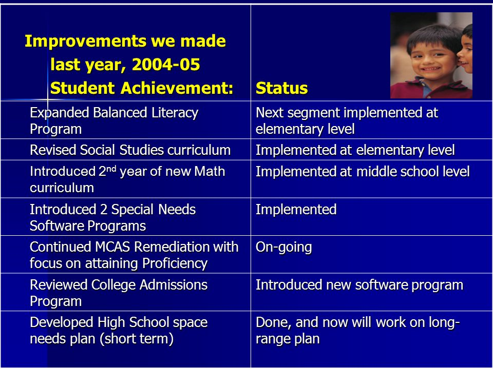 Improvements we made last year, 2004-05 Student Achievement: Student Achievement: Status Expanded Balanced Literacy Program Next segment implemented at elementary level Revised Social Studies curriculum Implemented at elementary level Introduced 2 nd year of new Math curriculum Implemented at middle school level Introduced 2 Special Needs Software Programs Implemented Continued MCAS Remediation with focus on attaining Proficiency On-going Reviewed College Admissions Program Introduced new software program Developed High School space needs plan (short term) Done, and now will work on long- range plan
