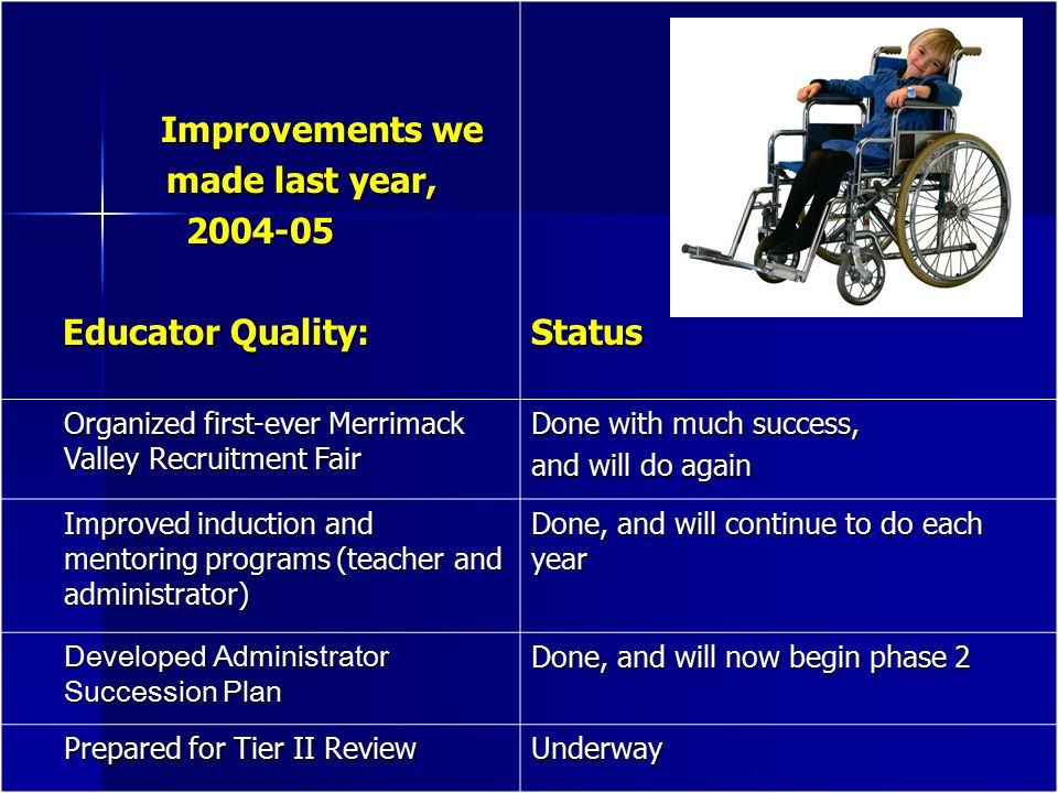 Improvements we Improvements we made last year, made last year,2004-05 Educator Quality: Educator Quality: Status Organized first-ever Merrimack Valley Recruitment Fair Done with much success, and will do again Improved induction and mentoring programs (teacher and administrator) Done, and will continue to do each year Developed Administrator Succession Plan Done, and will now begin phase 2 Prepared for Tier II Review Underway