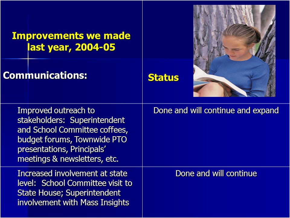 Improvements we made last year, 2004-05 Communications: Status Status Improved outreach to stakeholders: Superintendent and School Committee coffees, budget forums, Townwide PTO presentations, Principals' meetings & newsletters, etc.