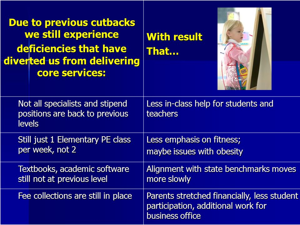 Due to previous cutbacks we still experience deficiencies that have diverted us from delivering core services: With result That… Not all specialists and stipend positions are back to previous levels Less in-class help for students and teachers Still just 1 Elementary PE class per week, not 2 Less emphasis on fitness; maybe issues with obesity Textbooks, academic software still not at previous level Alignment with state benchmarks moves more slowly Fee collections are still in place Parents stretched financially, less student participation, additional work for business office