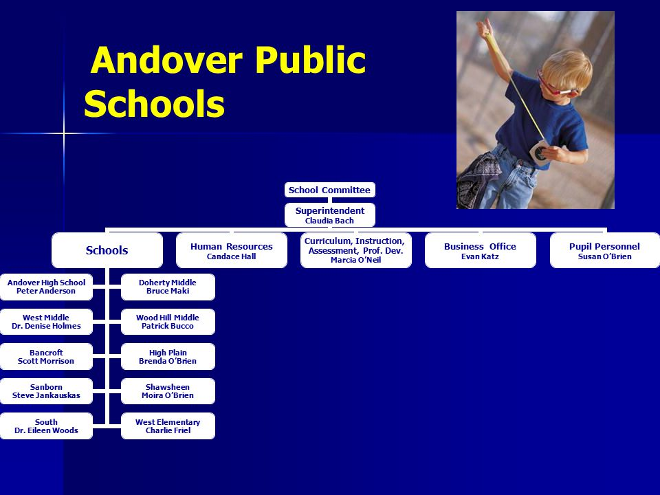 School Committee Superintendent Claudia Bach Schools Andover High School Peter Anderson Doherty Middle Bruce Maki West Middle Dr.