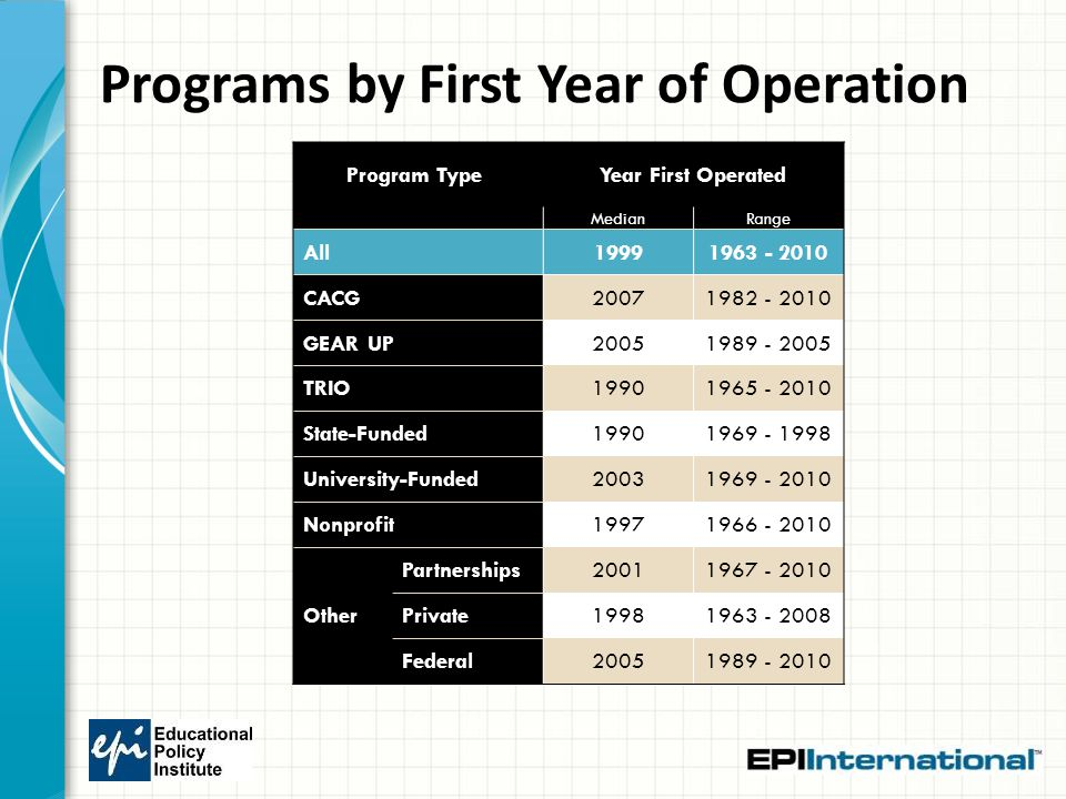 Programs by First Year of Operation Program Type Year First Operated MedianRange All19991963 - 2010 CACG20071982 - 2010 GEAR UP20051989 - 2005 TRIO19901965 - 2010 State-Funded19901969 - 1998 University-Funded20031969 - 2010 Nonprofit19971966 - 2010 Other Partnerships20011967 - 2010 Private19981963 - 2008 Federal20051989 - 2010
