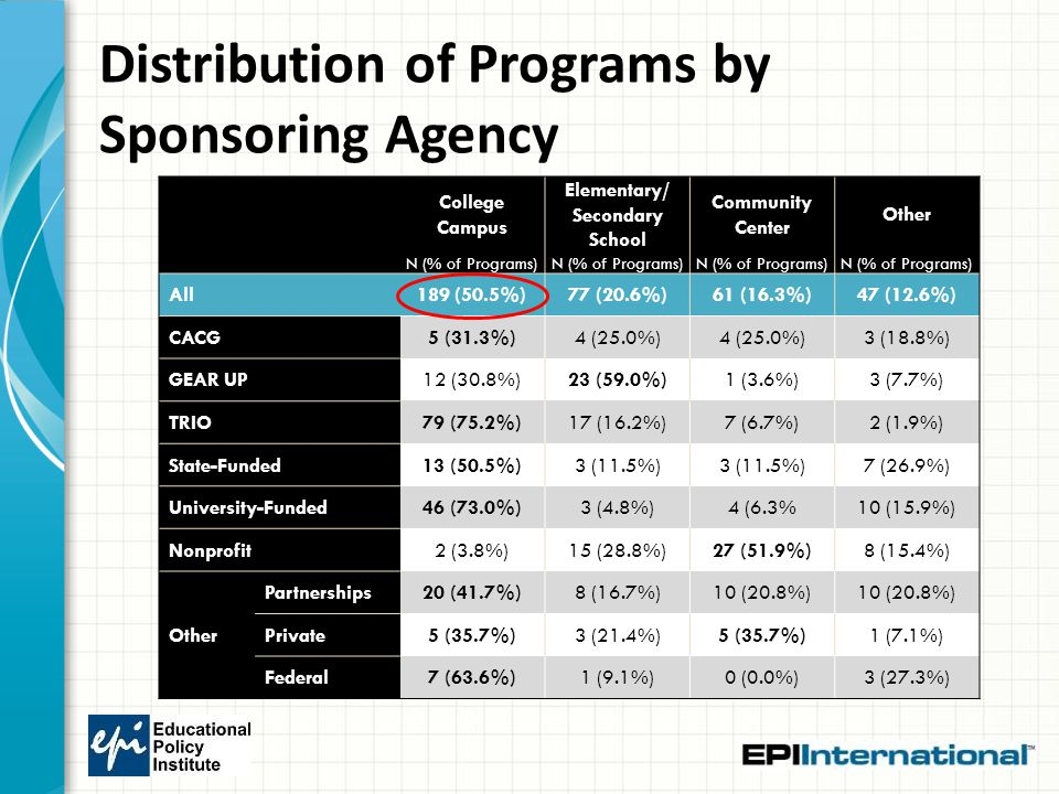 Distribution of Programs by Sponsoring Agency College Campus Elementary/ Secondary School Community Center Other N (% of Programs) All189 (50.5%)77 (2