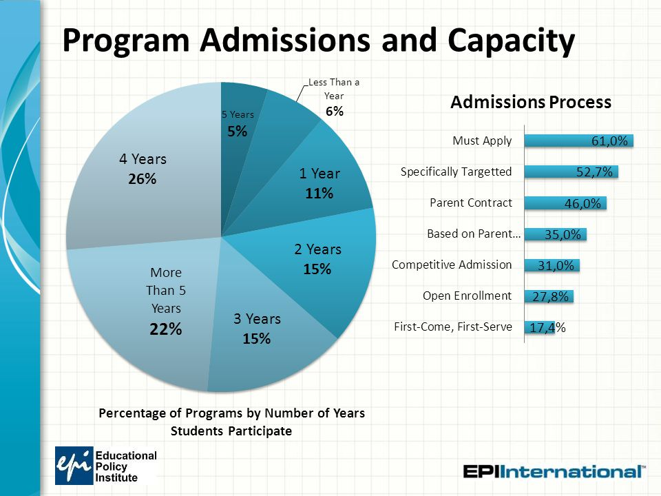 Program Admissions and Capacity