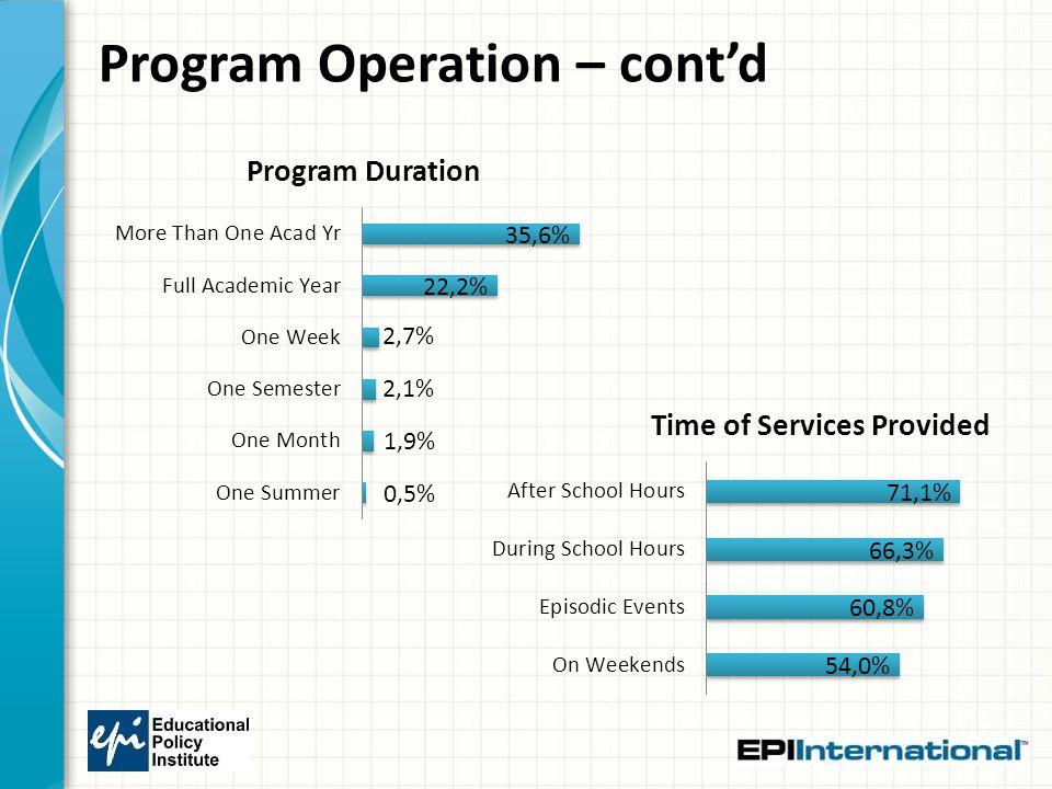 Program Operation – cont'd
