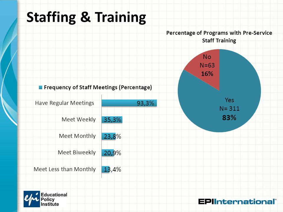Staffing & Training