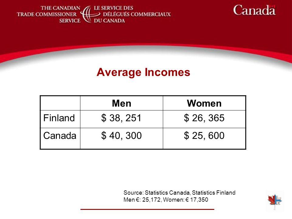 Average Incomes Source: Statistics Canada, Statistics Finland Men €: 25,172, Women: € 17,350 MenWomen Finland$ 38, 251$ 26, 365 Canada$ 40, 300$ 25, 6