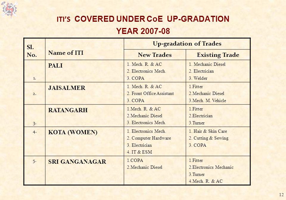 12 ITI'S COVERED UNDER CoE UP-GRADATION YEAR 2007-08 Sl.