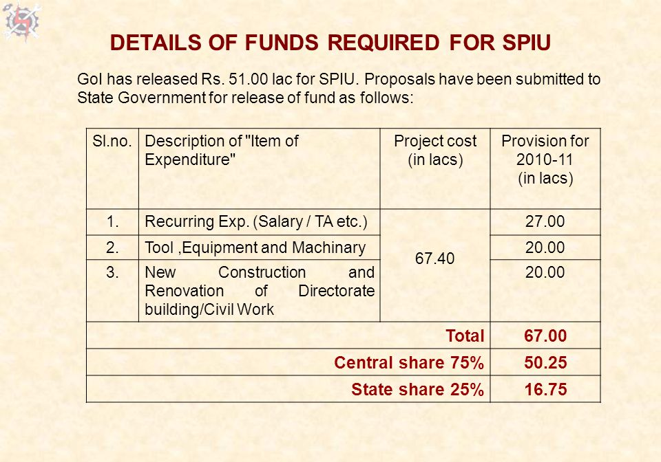 Sl.no.Description of Item of Expenditure Project cost (in lacs) Provision for 2010-11 (in lacs) 1.Recurring Exp.